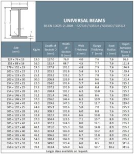 Universal Beams Table