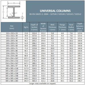 Universal Columns Table
